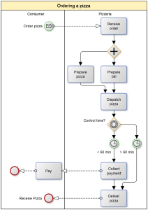 Ordering a pizza, sample BPMN diagram