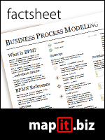 Business Process Modeling in Ten Minutes
